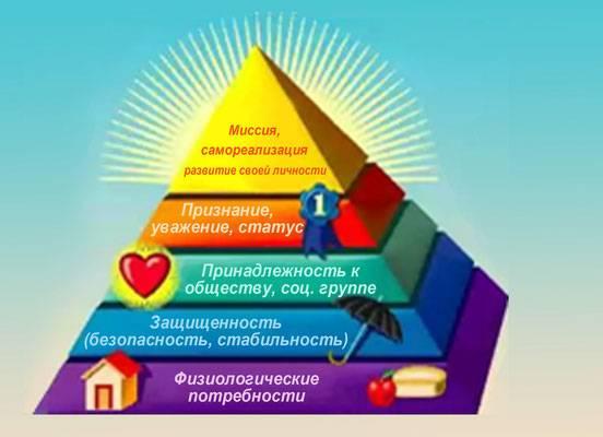 Что значит привязанность в психологии – виды привязанности: эмоциональная, амбивалентная, аффективная, симбиотическая, сексуальная, невротическая