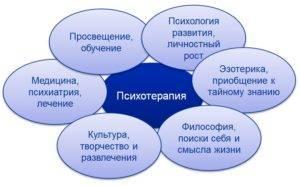 Принимая собственных демонов: обзор терапии принятия иответственности. часть1