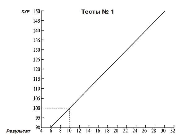 Тест айзенка на темперамент