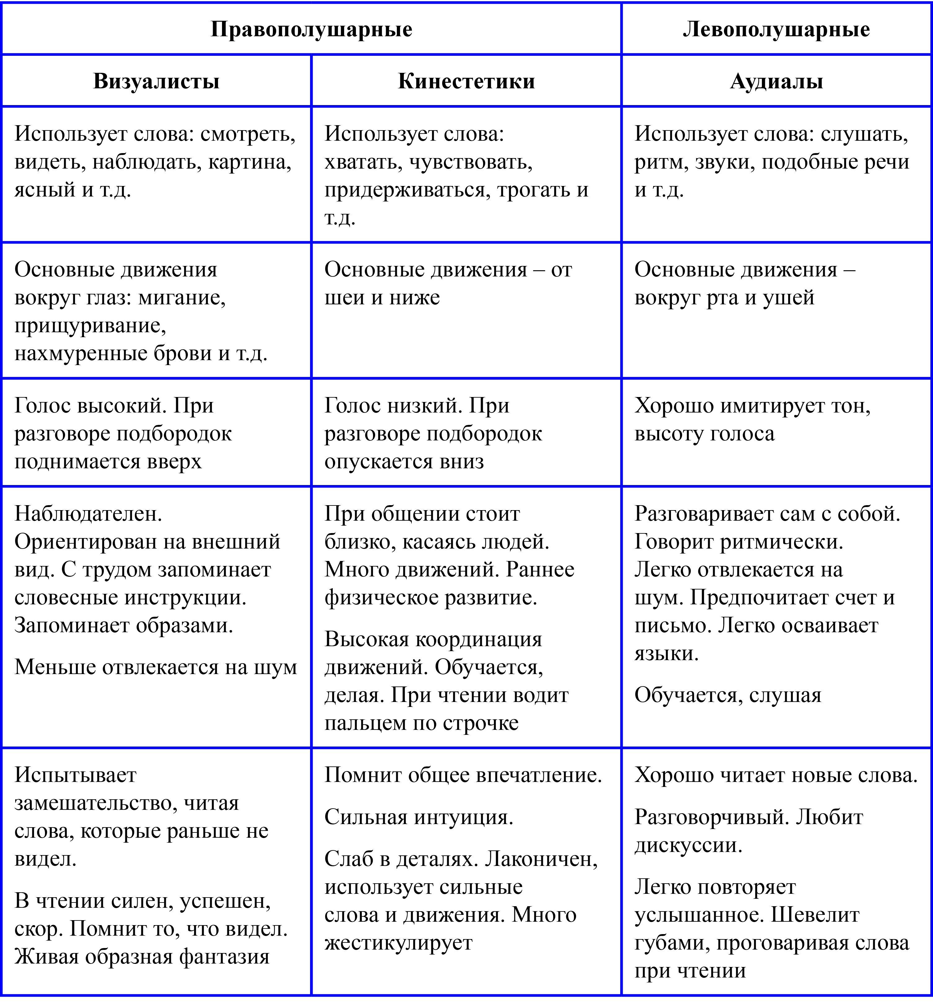 Визуалы кинестетики аудиалы тест. тест на восприятие: аудиал, визуал, кинестетик, дискрет