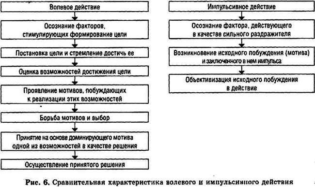 Определение понятия воли в психологии, свойства и структура
