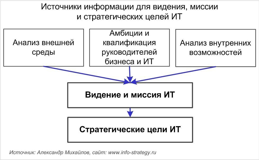 Миссия психолога всистеме образования