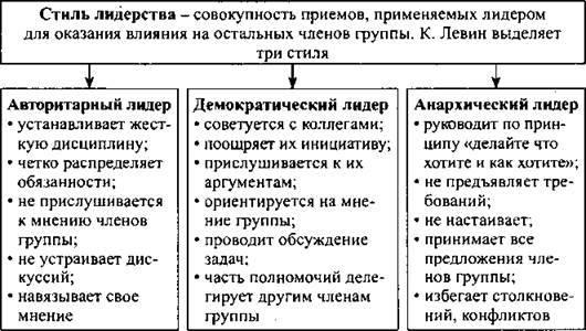Основные типы и стили лидерства