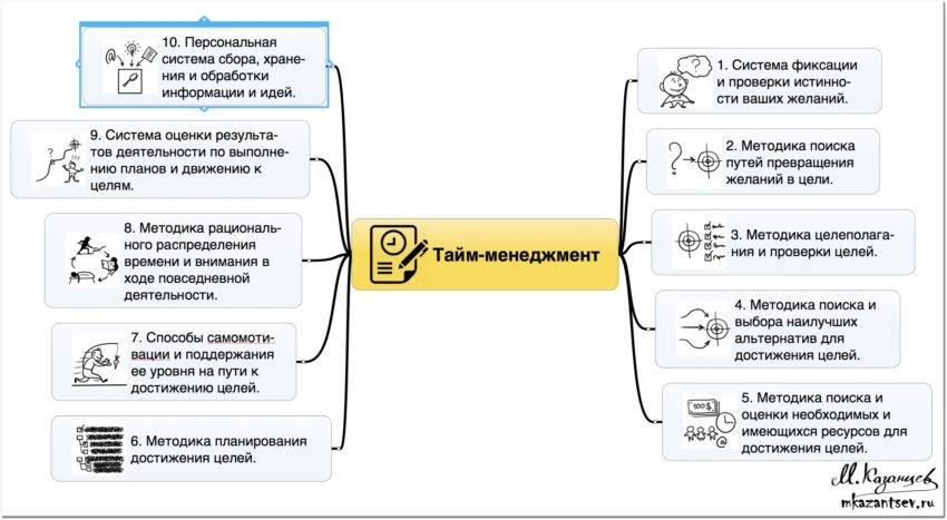 Основы тайм менеджмента и его эффективное использование