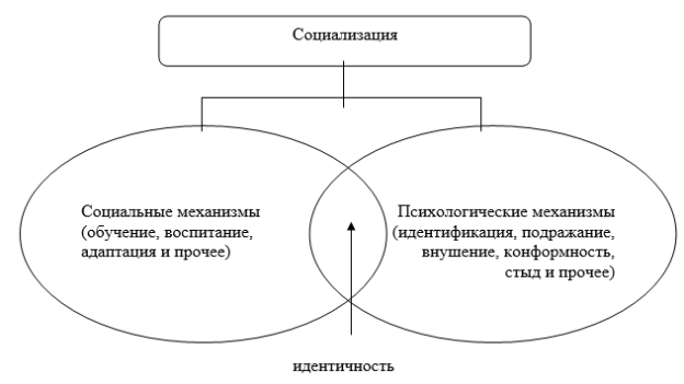 Идентификация (психология) — википедия. что такое идентификация (психология)