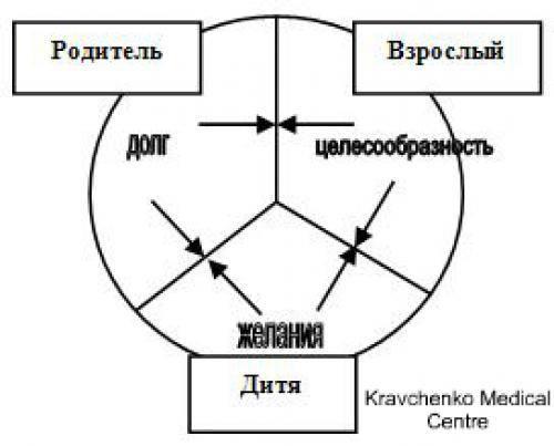 Трансактный анализ эриха берна