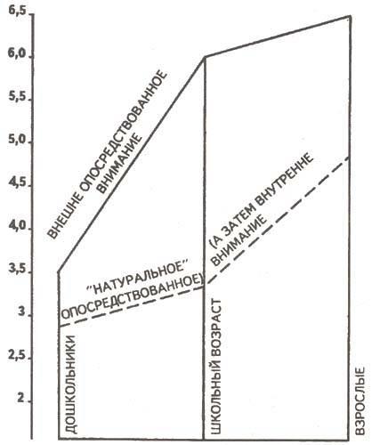 Внимание: понятие, виды и свойства — студопедия