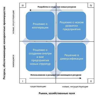 Ресурсное состояние. точка идеального баланса стресс-достижения