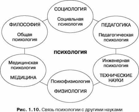 Цели и основные задачи психологии как науки