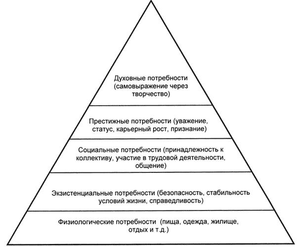 Потребности человека - основные и второстепенные