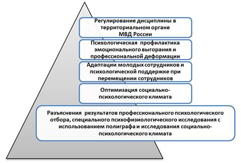 Управленческие компетенции руководителей высшего звена