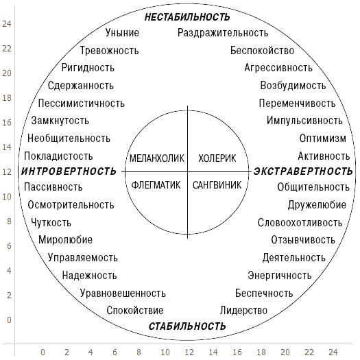 Психология: темперамент типы темперамента - бесплатные статьи по психологии в доме солнца