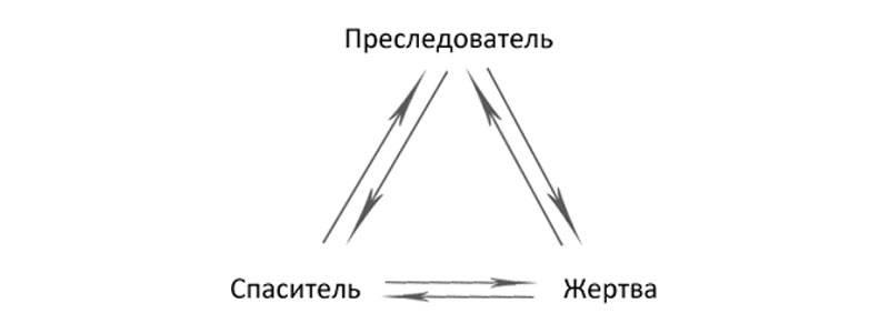 Ловушка треугольника карпмана, или страшная история о манипуляциях на рабочем месте