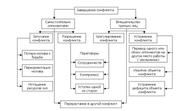 Урок 3. предотвращение и управление конфликтами