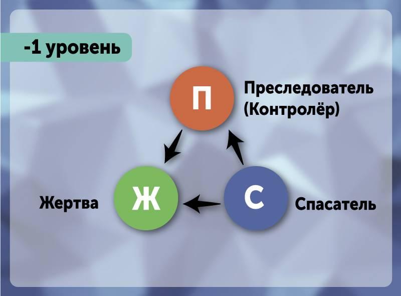 Треугольник карпмана в психологии — как выйти из взаимозависимых отношений