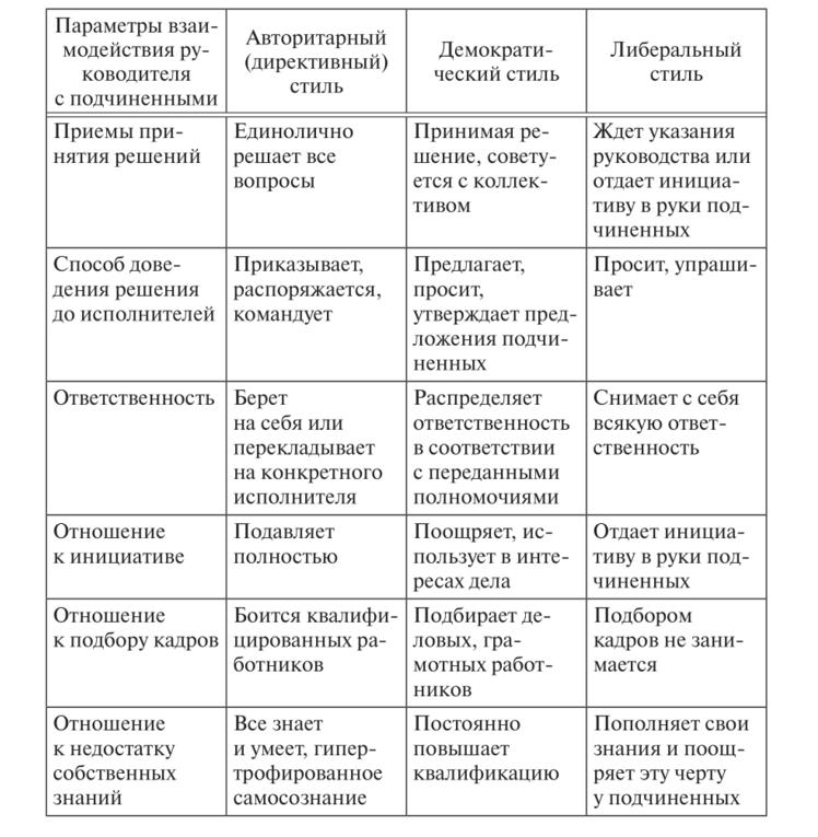 Характеристика авторитарного стиля руководства: что предпологает, плюсы и минусы