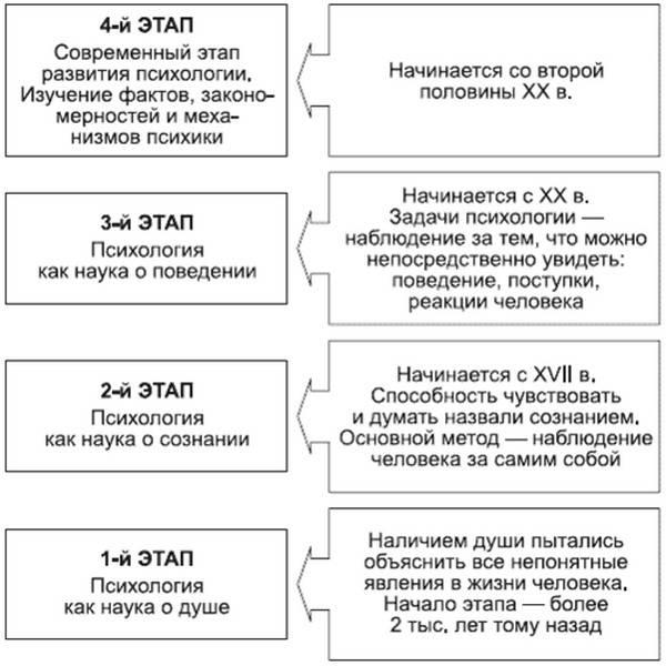 Этапы развития психологии — студопедия