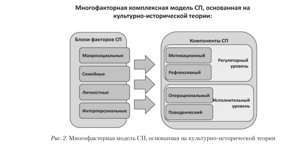 Культурно-историческая психология