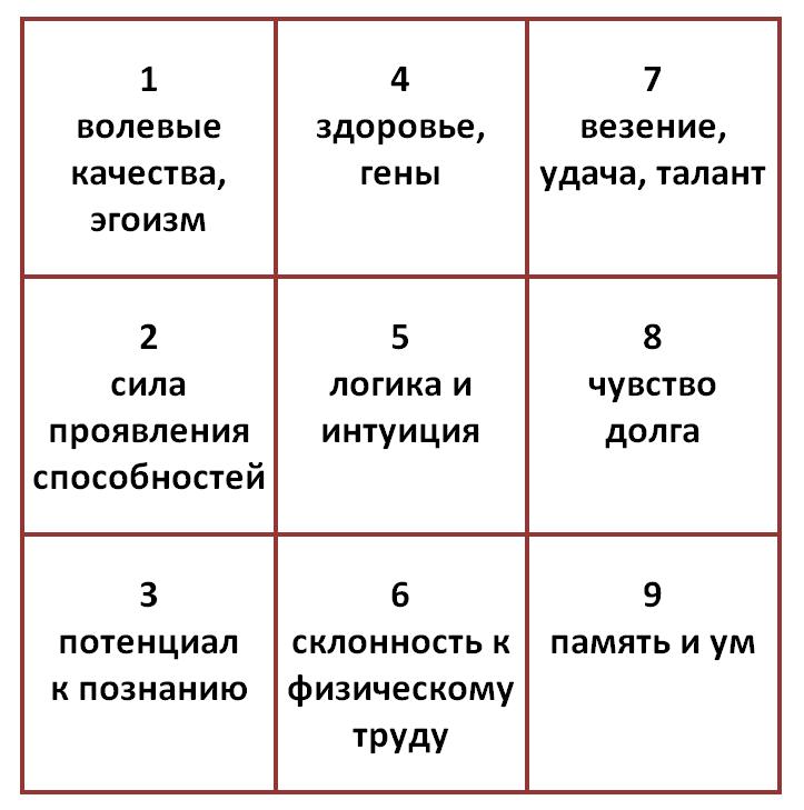 Значение линий квадрата пифагора
