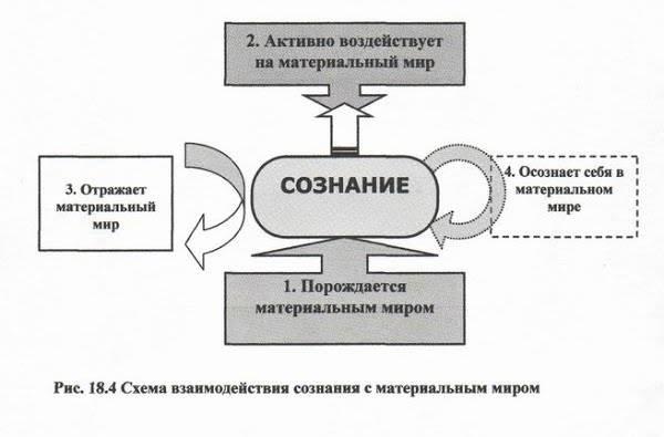 Сознание (психология) — википедия