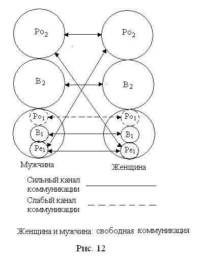 Трансакционный анализ