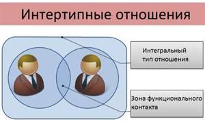 Интертипные отношения: обзор