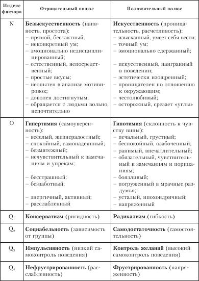 Кеттелл реймонд бернард