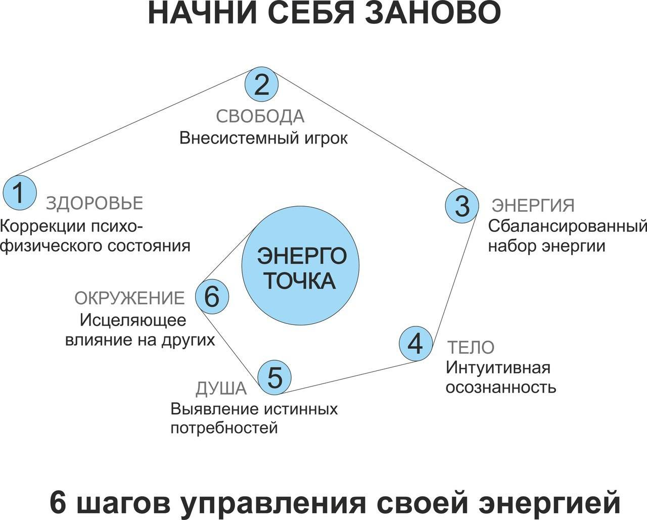 Особенности отношений между участниками треугольника карпмана