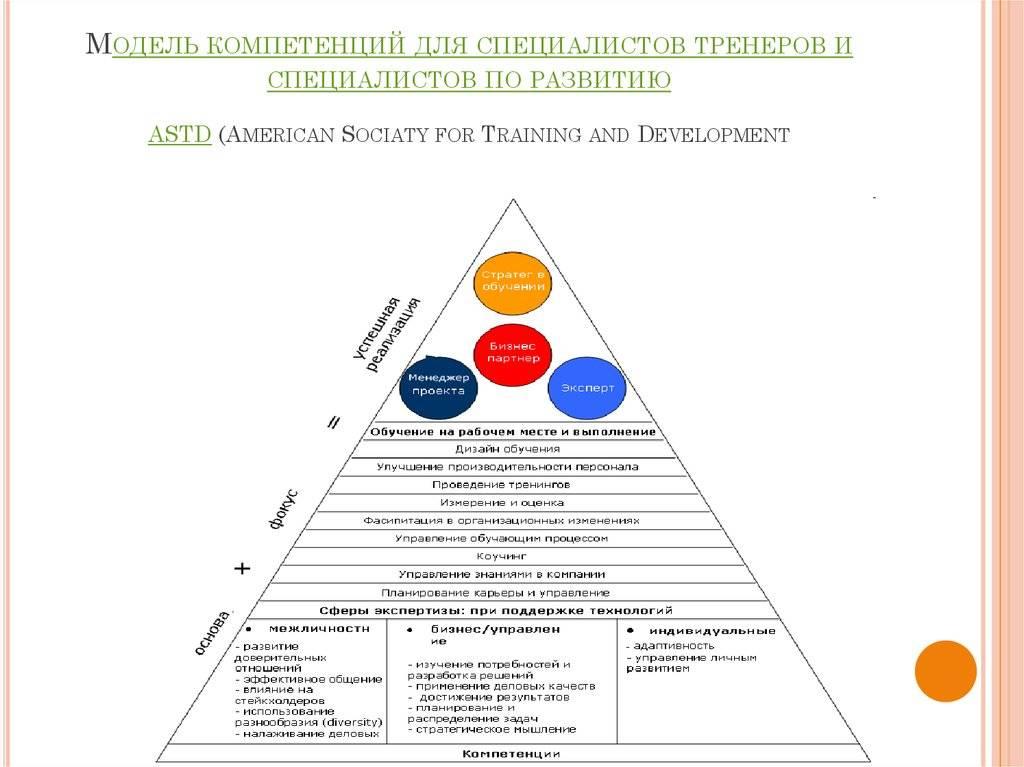 Подготовка профессиональных тренеров