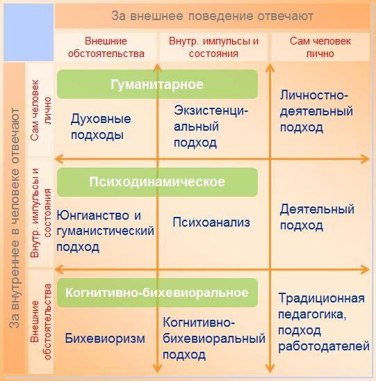 Психотерапия — википедия с видео // wiki 2