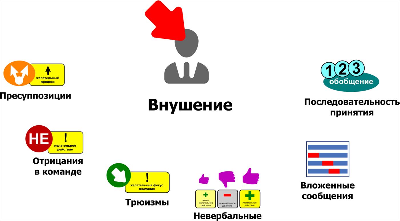 Прямые и косвенные внушения - сайт помощи психологам и студентам
