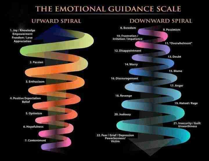 Психология: шкала эмоциональных тонов - бесплатные статьи по психологии в доме солнца