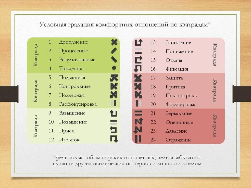 Особенности модели а, психологических типов и интертипных отношений | соционические модели