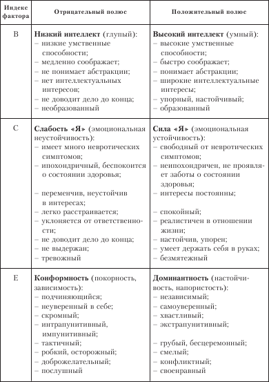Psychology.ru - рэймонд бернард кеттелл