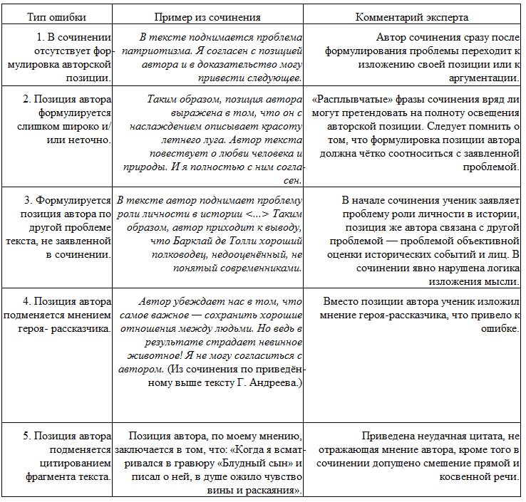Тема, проблематика, идея и авторская позиция в литературе