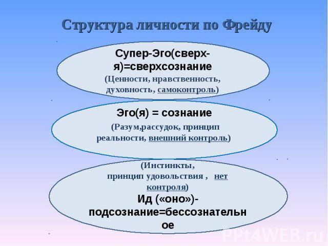 «я», «оно» и «сверх-я», или «психоанализ для чайников»