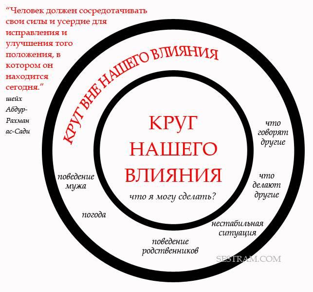 Проактивность - сайт помощи психологам и студентам