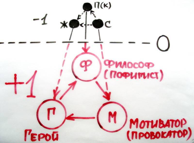 Треугольник карпмана: как выйти из созависимых отношений