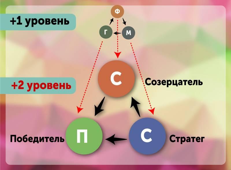 Психология: треугольник карпмана - бесплатные статьи по психологии в доме солнца