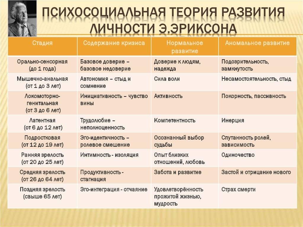 8 стадий развития личности по эриксону