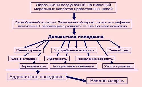 Вина и искупление вины ~ проза (психология)