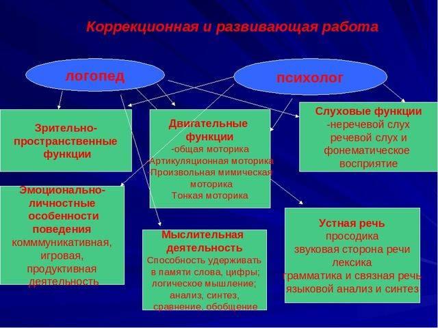 Психологические и психолингвистические особенности устной речи (диалогическая форма)