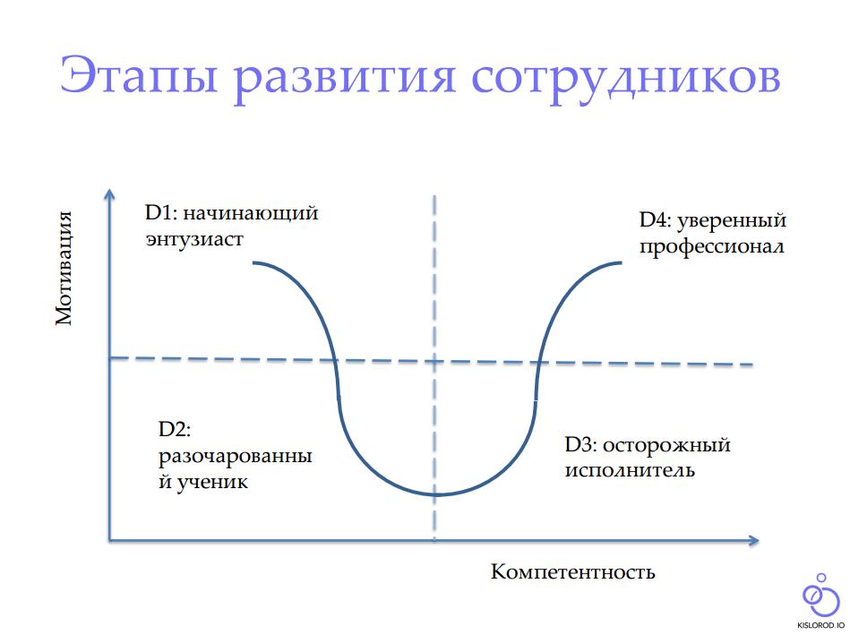 Виды и стили лидерства
