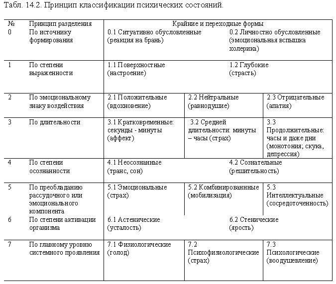 Расстройства личности в психологии.