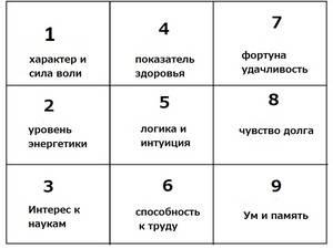 Квадрат пифагора / психоматрица