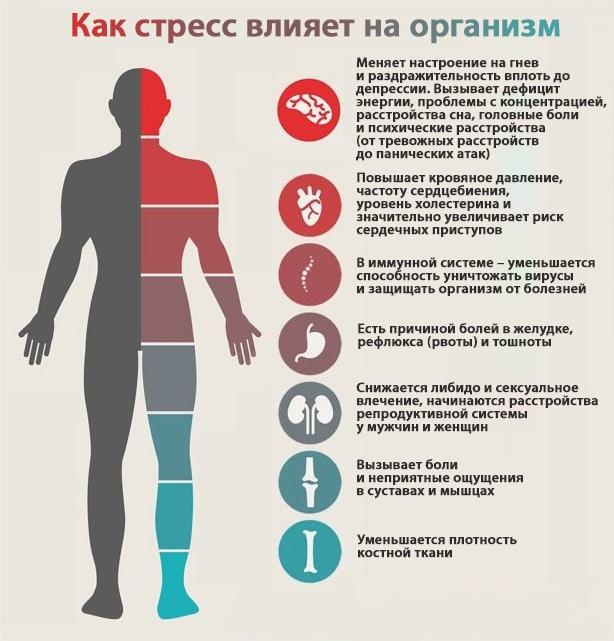 Психология болезней — психологические причины различных заболеваний