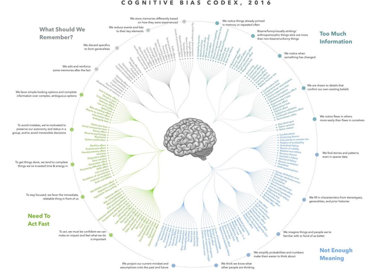 Список когнитивных искажений — википедия с видео // wiki 2