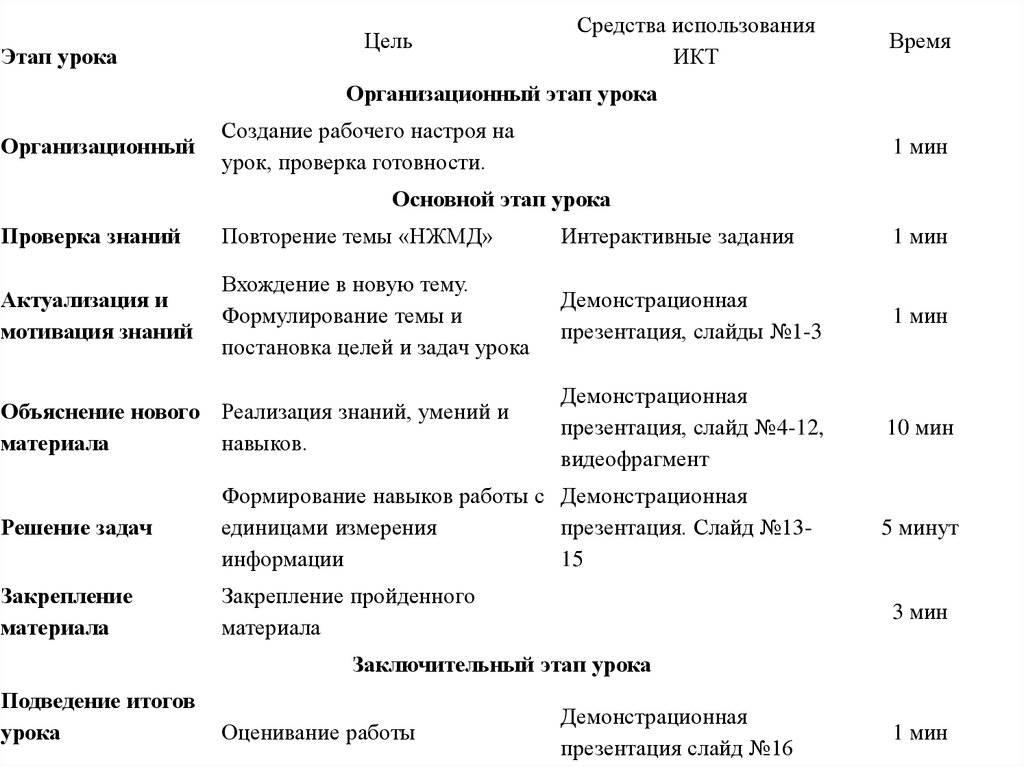 Методы и приёмы тренинга википедия