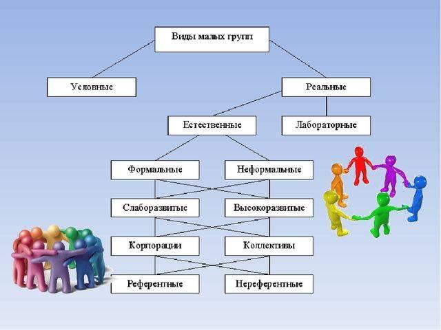 Психология влияния, виды психологического воздействия