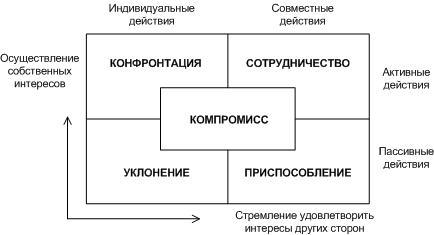 Конфликты и их виды: примеры ситуаций с кратким описанием, пути решения